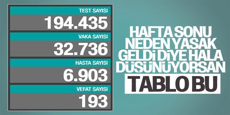 4 Aralık Türkiye'de koronavirüste son durum