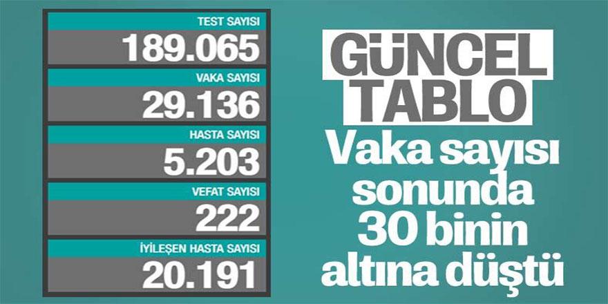 12 Aralık Türkiye'de koronavirüste son durum