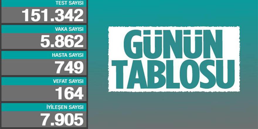 18 Ocak Türkiye'de koronavirüs tablosu